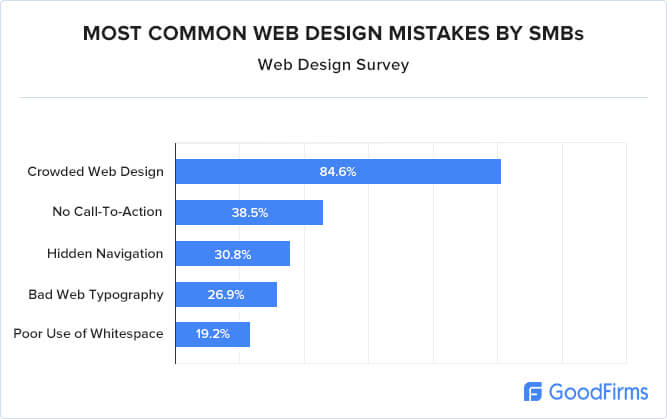 common website design mistakes by small businesses