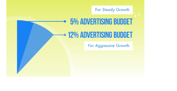How Much Do Facebook Ads Cost - marketing budget split for facebook ad cost