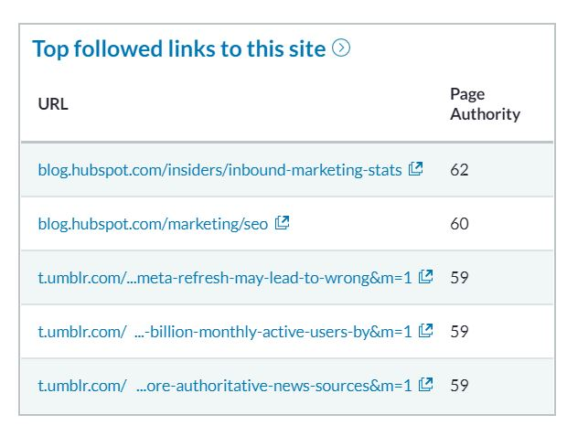 top followed backlinks to competitor