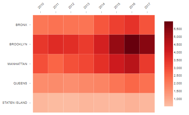 example heat map for data visualization