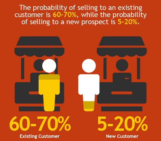selling to existing customer vs prospect cpc effectiveness