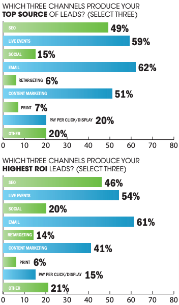 presentation skills - top sources of leads and ROI