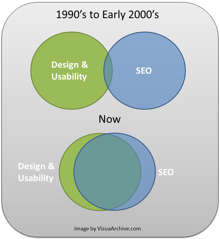 H1 tag - SE) venn diagram comparing early 2000s SEO to today's SEO