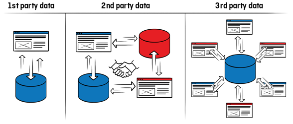 What Is the Difference Between First-Party Data and Third-Party Data