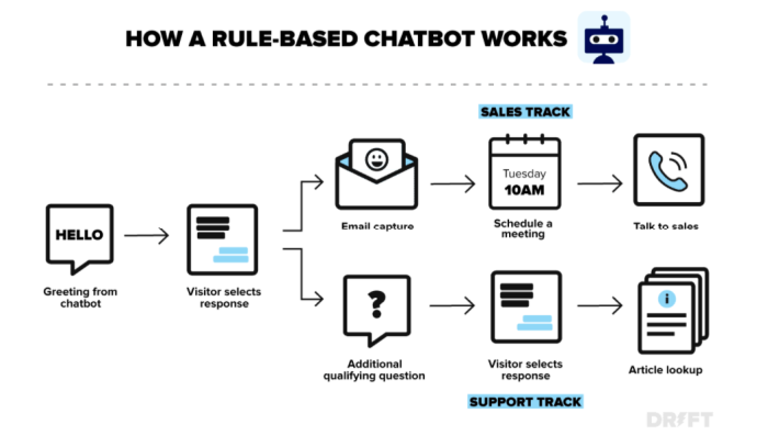 What is Demand Generation - Drift Chatbot diagram