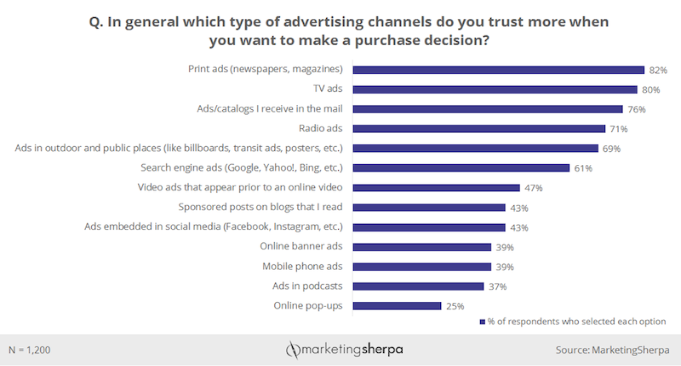 out of home advertising as fifth most trusted mode