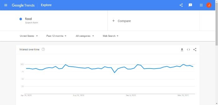 Tips for Creating Effective Food Ads - Use Google Trends