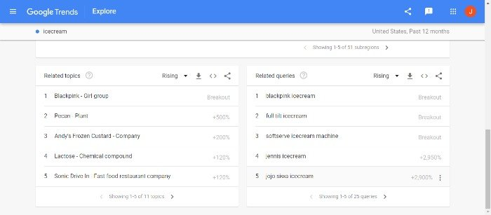 Use Google Trends for Creating Effective Food Ads - Ice cream example