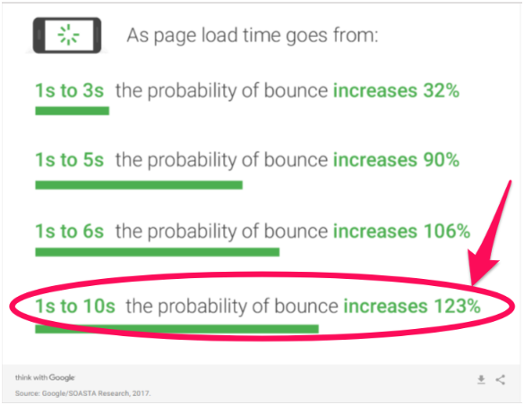 technical seo for bounce rate
