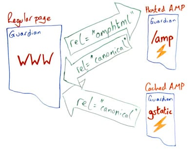 what are accelerated mobile pages - diagram of http coding