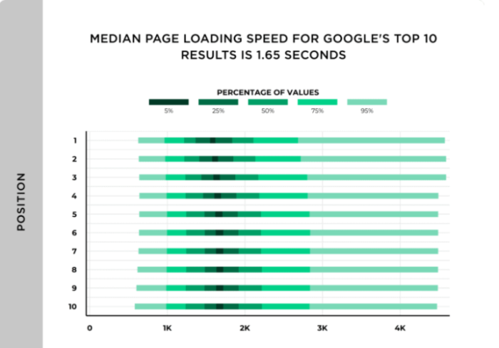 page speed insights report
