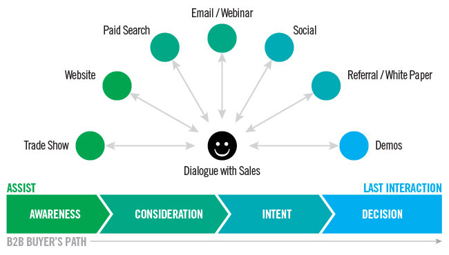 Optimizing your ad campaigns requires that you run multichannel campaigns.