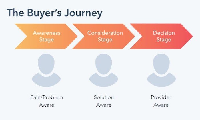 Optimizing your ad campaigns requires that you create an ad strategy aligned to your buyer journey.