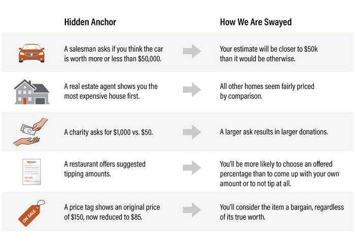 Anchoring a price can be a helpful negotiation tactic.