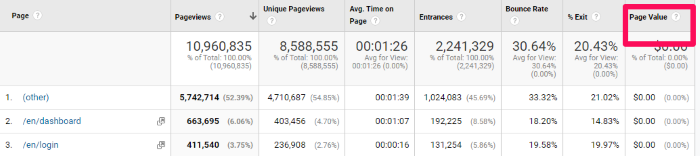 content strategy data in GA - page value
