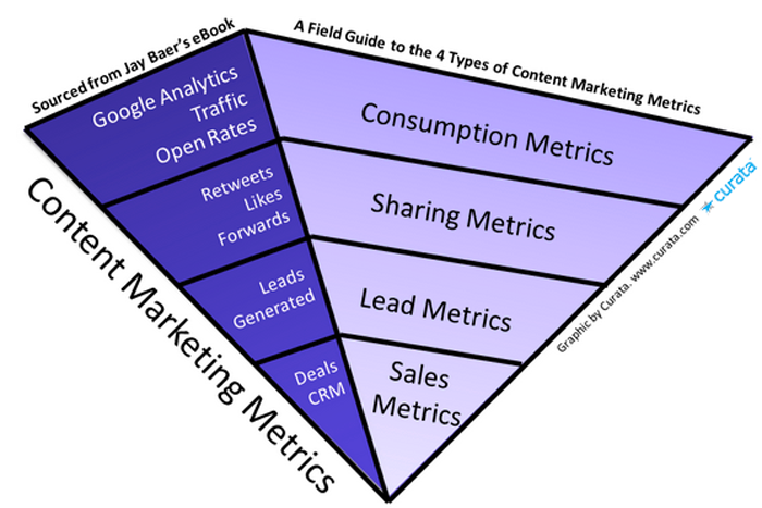 Content marketing metrics for your content marketing strategy.