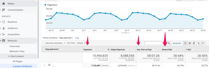 google analytics screen shot engagement content strategy guide