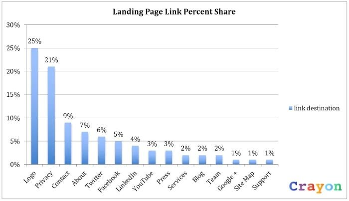 internal linking structure ranking