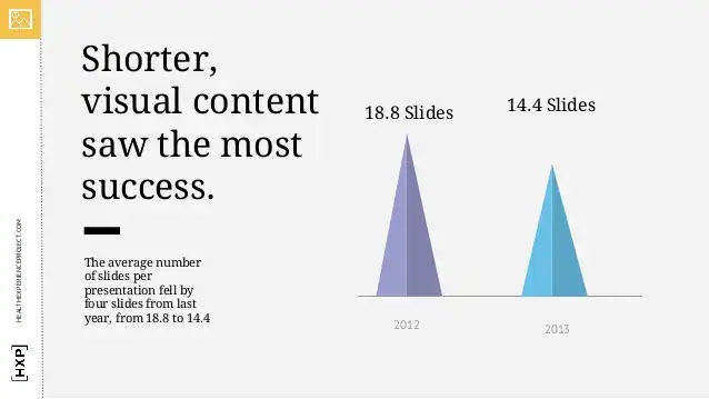 Strategies to Use SlideShare for Marketing - Keep Your Presentation Short and Sweet