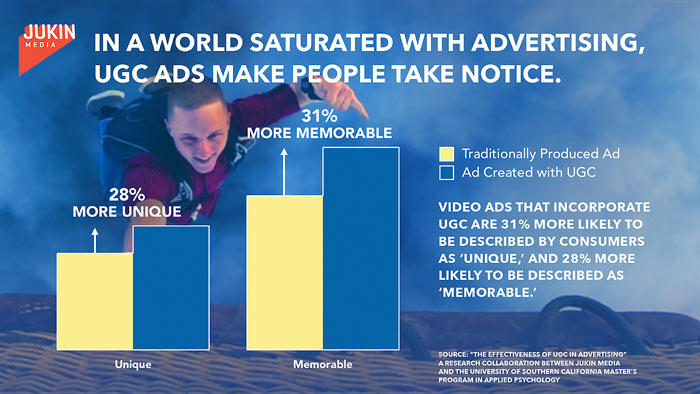 Snapchat Ad Strategies - Use User-Generated Content