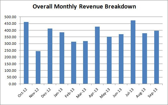 revenue break down chart: sell kindle books to monetize a site with less than 1000 daily visitors