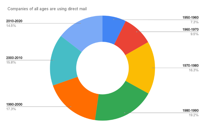 MarTech Trends in 2021 and Beyond - Growing Importance of Direct Mail