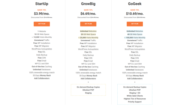 SiteGround pricing page for Best WordPress Web Hosting